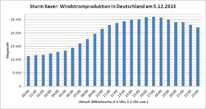 windstrom_xaver_5.12.2013
