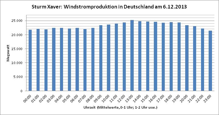 windstrom_xaver_6.12.2013